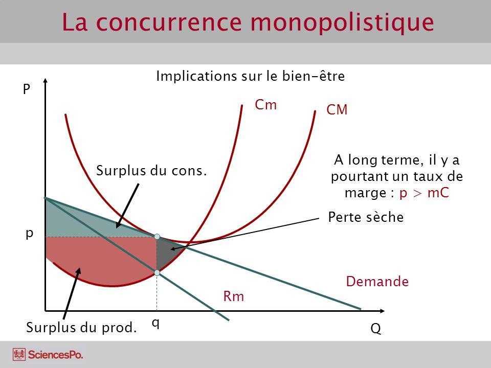 P Q Cm CM q p Demande Rm A long terme, il y a pourtant un taux de marge : p > mC Perte sèche Surplus du cons. Surplus du prod. La concurrence monopoli