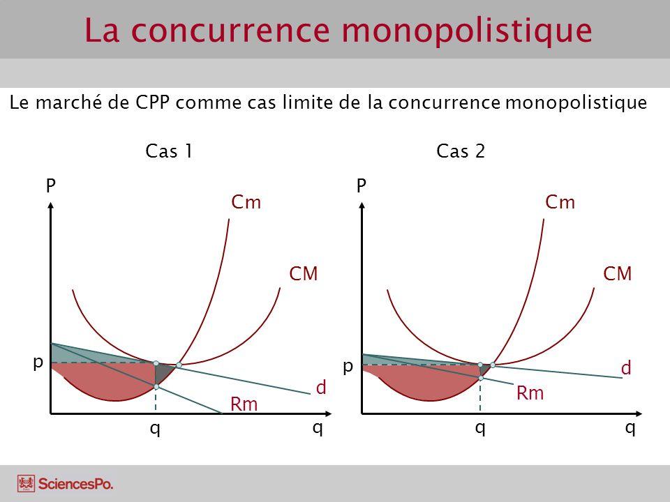 Cm CM PP Le marché de CPP comme cas limite de la concurrence monopolistique Cas 1Cas 2 qq d Rm p q Cm CM d Rm q p La concurrence monopolistique