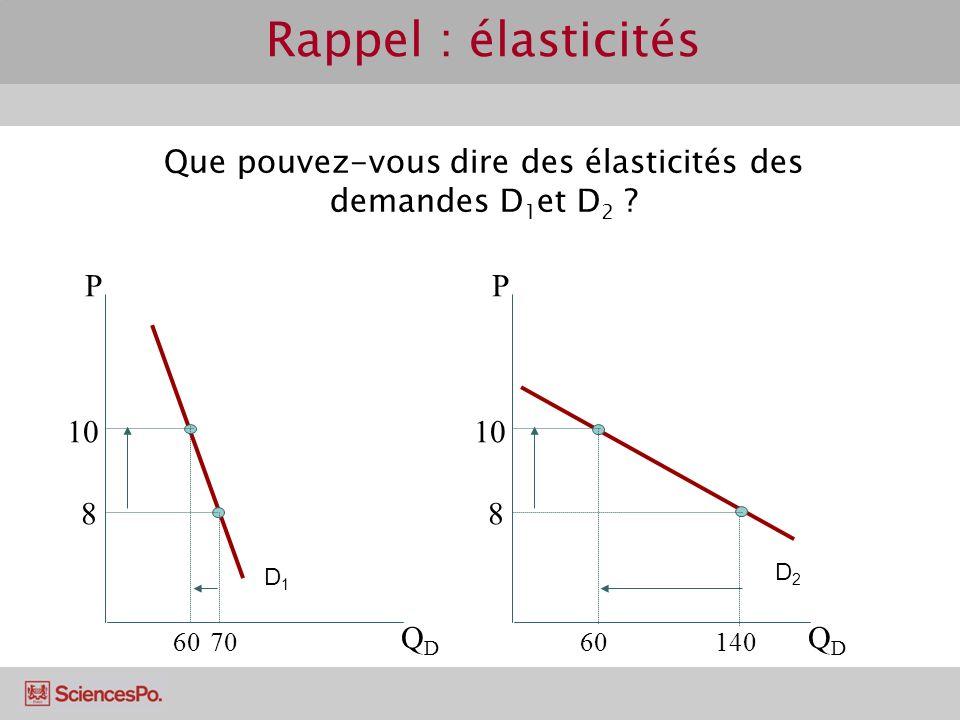 Rappel : élasticités P QDQD 10 8 14060 P QDQD 10 8 7060 D1D1 D2D2 Que pouvez-vous dire des élasticités des demandes D 1 et D 2 ?