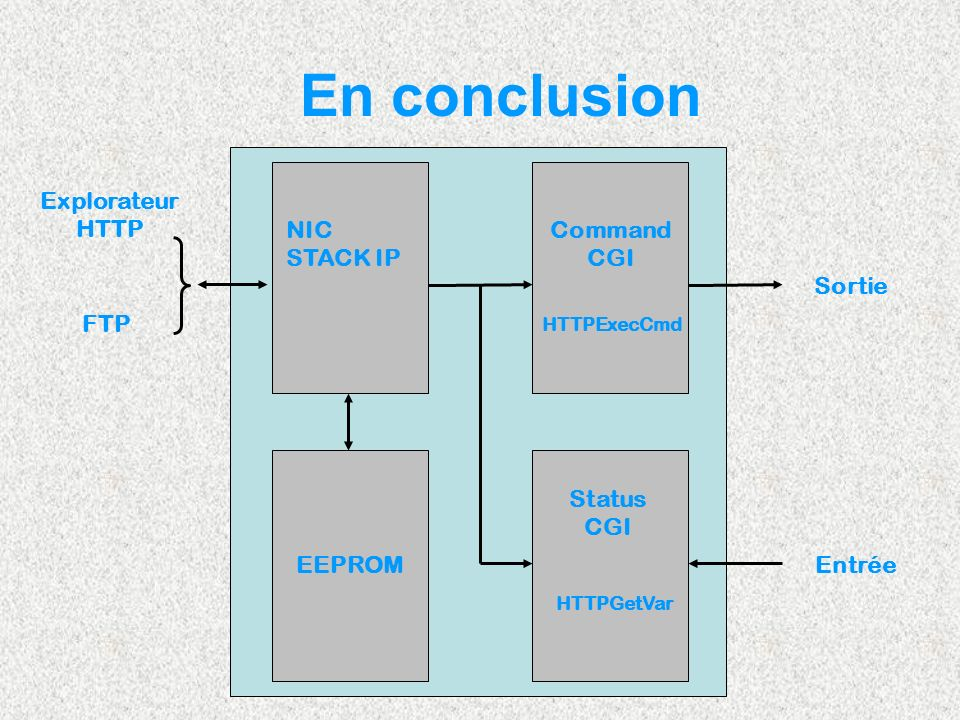 En conclusion Explorateur HTTP FTP NIC STACK IP Command CGI EEPROM Status CGI Sortie Entrée HTTPGetVar HTTPExecCmd