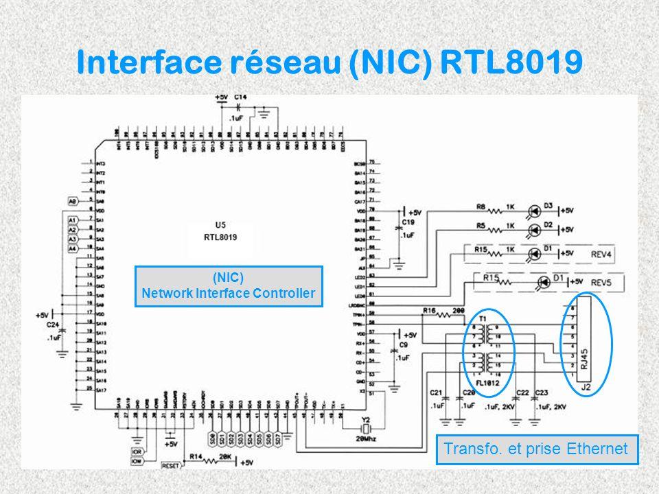 Adressage du RTL8019 0 0000 0000 0110 000x xxxx Cablé à ladresse &h300 (bus ISA)