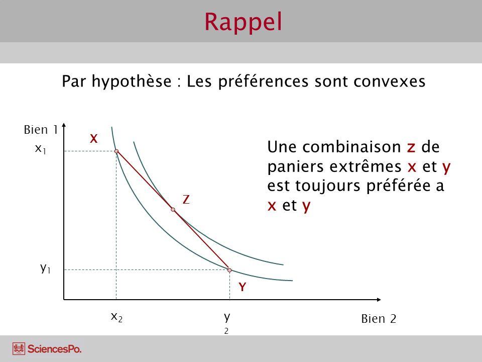 Rappel Par hypothèse : Les préférences sont convexes Bien 1 Bien 2 y1y1 y2y2 Y x1x1 x2x2 X Une combinaison z de paniers extrêmes x et y est toujours préférée a x et y Z