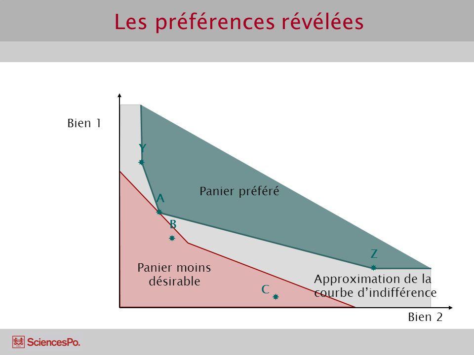 Les préférences révélées Bien 1 Bien 2 C A B Y Z Panier préféré Approximation de la courbe dindifférence