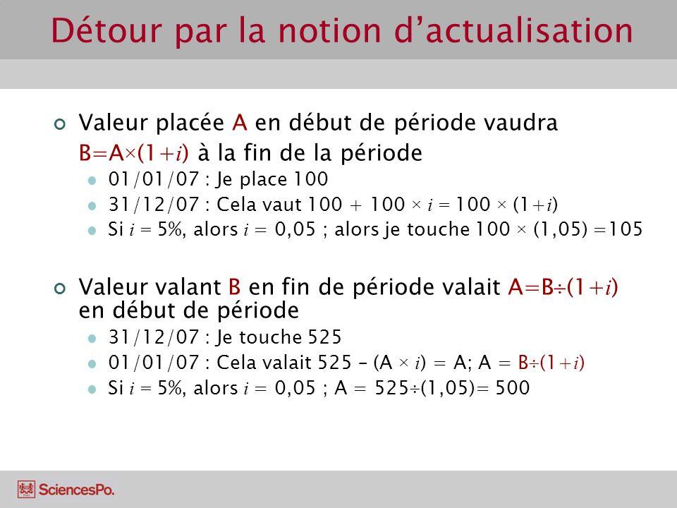 Détour par la notion dactualisation Valeur placée A en début de période vaudra B=A × (1+ i ) à la fin de la période 01/01/07 : Je place 100 31/12/07 : Cela vaut 100 + 100 × i = 100 × (1+ i ) Si i = 5%, alors i = 0,05 ; alors je touche 100 × (1,05) =105 Valeur valant B en fin de période valait A=B (1+ i ) en début de période 31/12/07 : Je touche 525 01/01/07 : Cela valait 525 – (A × i ) = A; A = B (1+ i ) Si i = 5%, alors i = 0,05 ; A = 525 (1,05)= 500