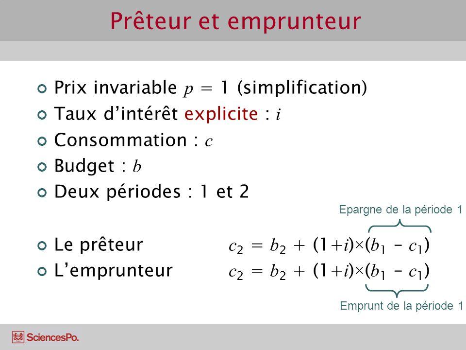 Prêteur et emprunteur Prix invariable p = 1 (simplification) Taux dintérêt explicite : i Consommation : c Budget : b Deux périodes : 1 et 2 Le prêteur c 2 = b 2 + (1+ i ) × ( b 1 – c 1 ) Lemprunteur c 2 = b 2 + (1+ i ) × ( b 1 – c 1 ) Epargne de la période 1 Emprunt de la période 1