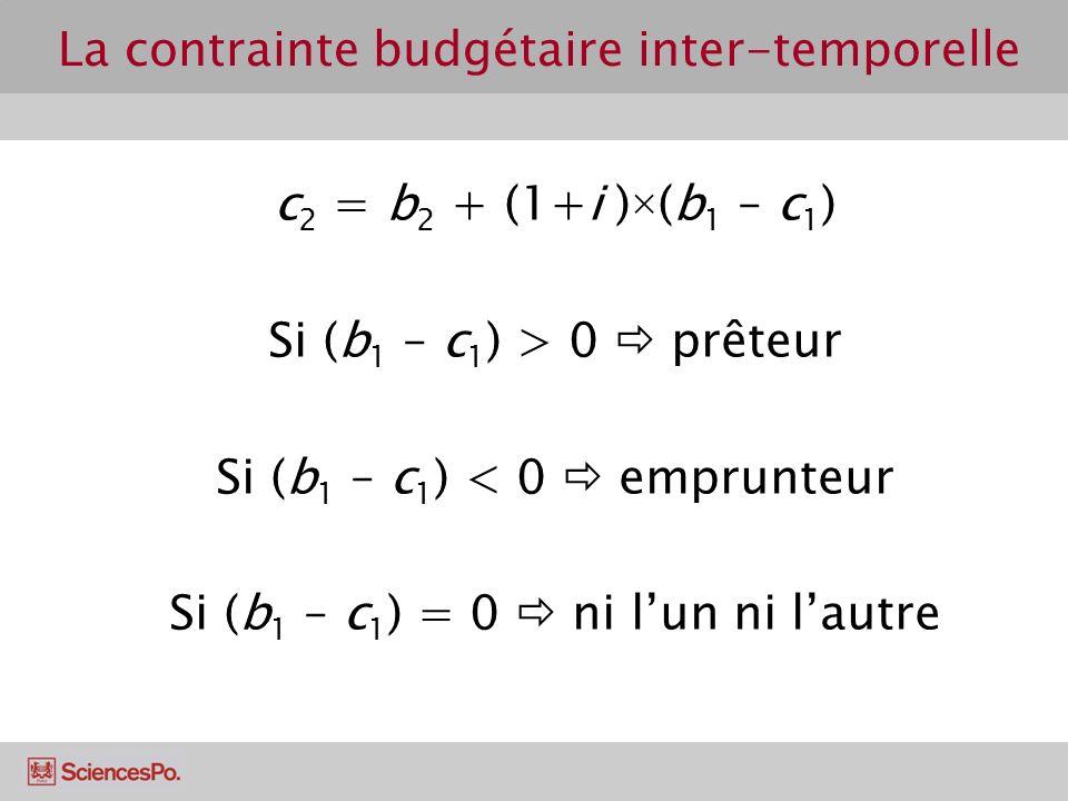 La contrainte budgétaire inter-temporelle c 2 = b 2 + (1+i )×(b 1 – c 1 ) Si (b 1 – c 1 ) > 0 prêteur Si (b 1 – c 1 ) < 0 emprunteur Si (b 1 – c 1 ) = 0 ni lun ni lautre
