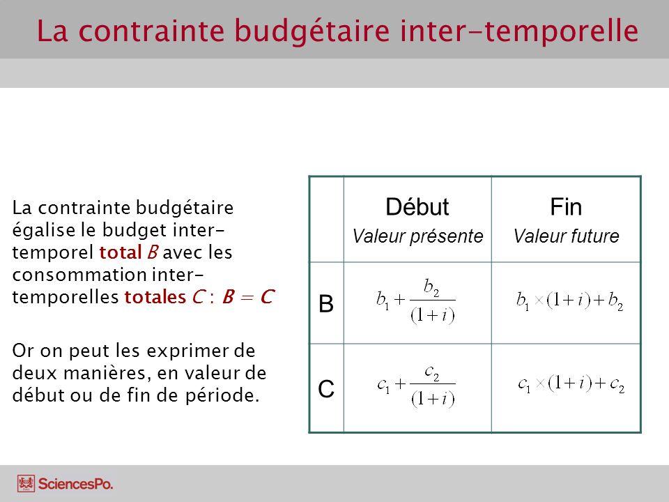 La contrainte budgétaire inter-temporelle La contrainte budgétaire égalise le budget inter- temporel total B avec les consommation inter- temporelles totales C : B = C Or on peut les exprimer de deux manières, en valeur de début ou de fin de période.