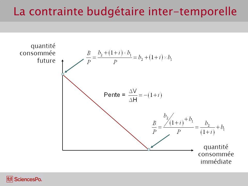 La contrainte budgétaire inter-temporelle quantité consommée future quantité consommée immédiate