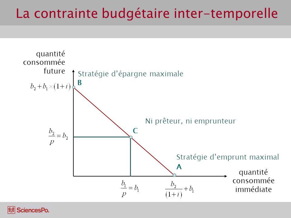 La contrainte budgétaire inter-temporelle quantité consommée future quantité consommée immédiate A B C Stratégie dépargne maximale Stratégie demprunt maximal Ni prêteur, ni emprunteur