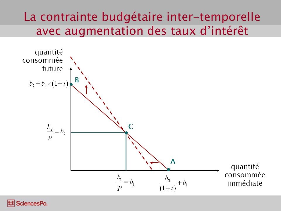 La contrainte budgétaire inter-temporelle avec augmentation des taux dintérêt quantité consommée future quantité consommée immédiate A B C