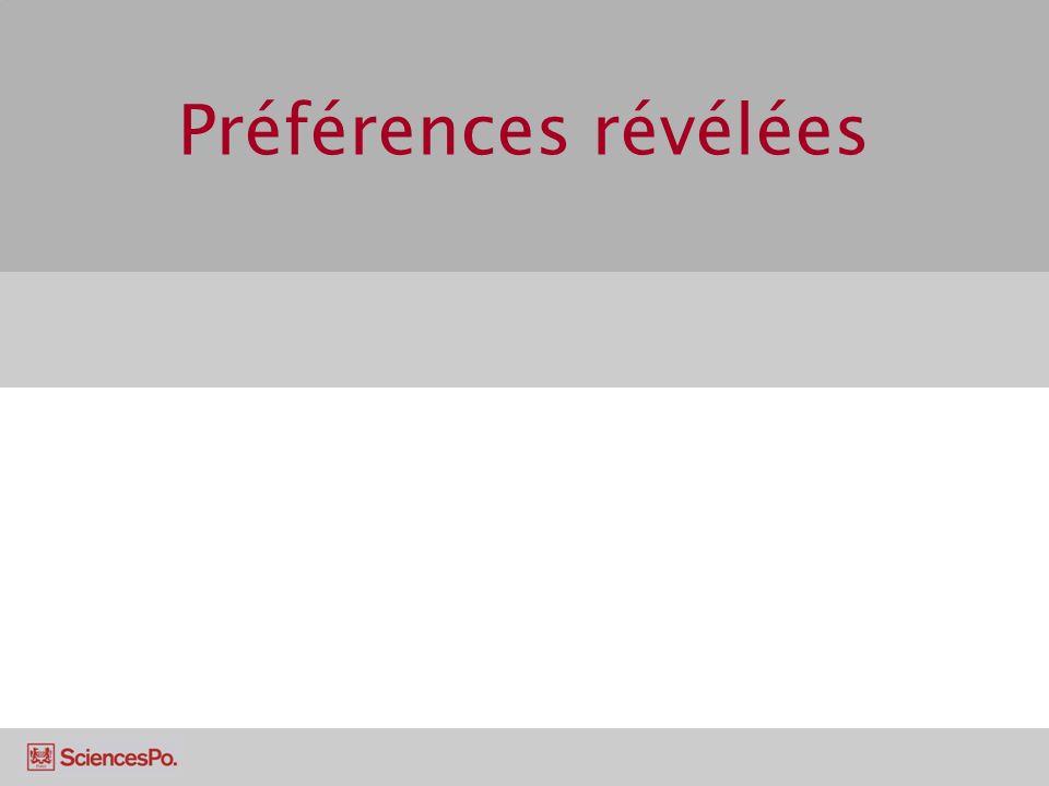 Les préférences révélées Jusquà maintenant, on a raisonné comme si on connaissait les courbes dindifférences (i.e.