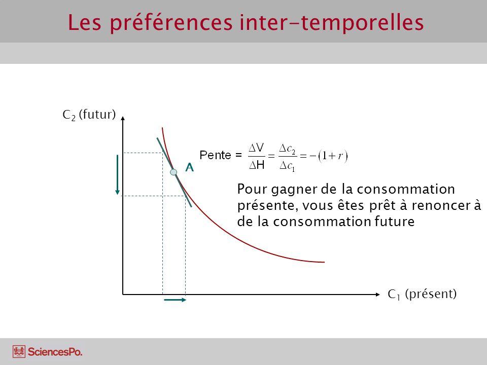 Les préférences inter-temporelles C 2 (futur) C 1 (présent) A Pour gagner de la consommation présente, vous êtes prêt à renoncer à de la consommation future