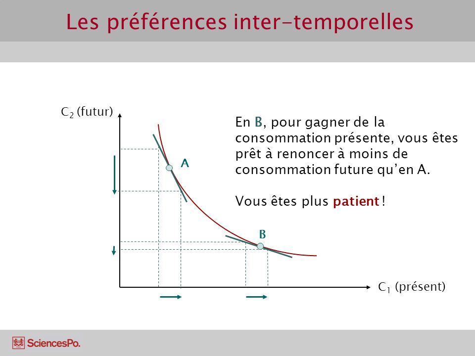 Les préférences inter-temporelles C 2 (futur) C 1 (présent) A En B, pour gagner de la consommation présente, vous êtes prêt à renoncer à moins de consommation future quen A.