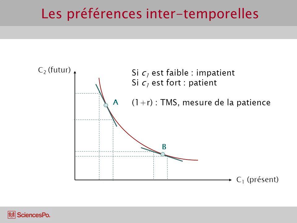 Les préférences inter-temporelles C 2 (futur) C 1 (présent) A B Si c 1 est faible : impatient Si c 1 est fort : patient (1+r) : TMS, mesure de la patience