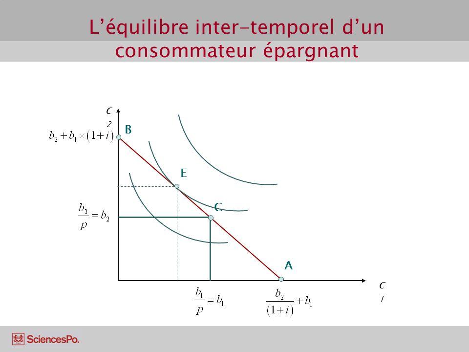 Léquilibre inter-temporel dun consommateur épargnant c2c2 A B C c1c1 E