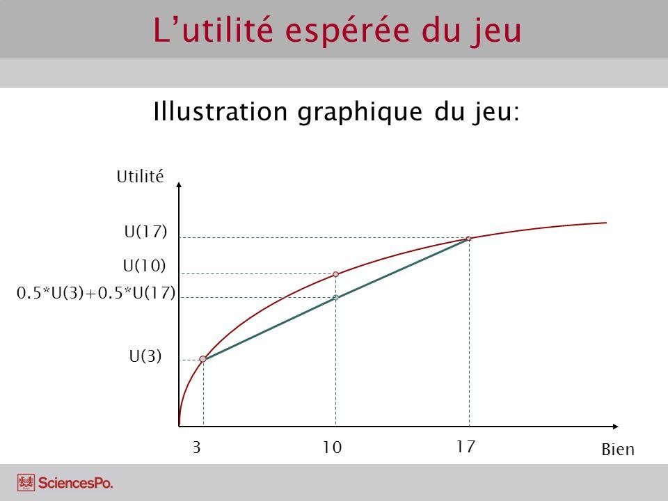 Lutilité espérée du jeu Bien Utilité Illustration graphique du jeu: 3 U(3) 10 U(10) 17 U(17) 0.5*U(3)+0.5*U(17)