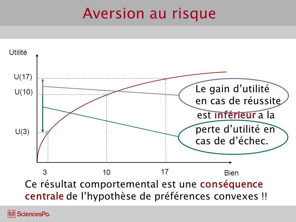 Aversion au risque Bien Utilité 3 U(3) 10 U(10) 17 U(17) Le gain dutilité en cas de réussite est inférieur a la perte dutilité en cas de déchec.