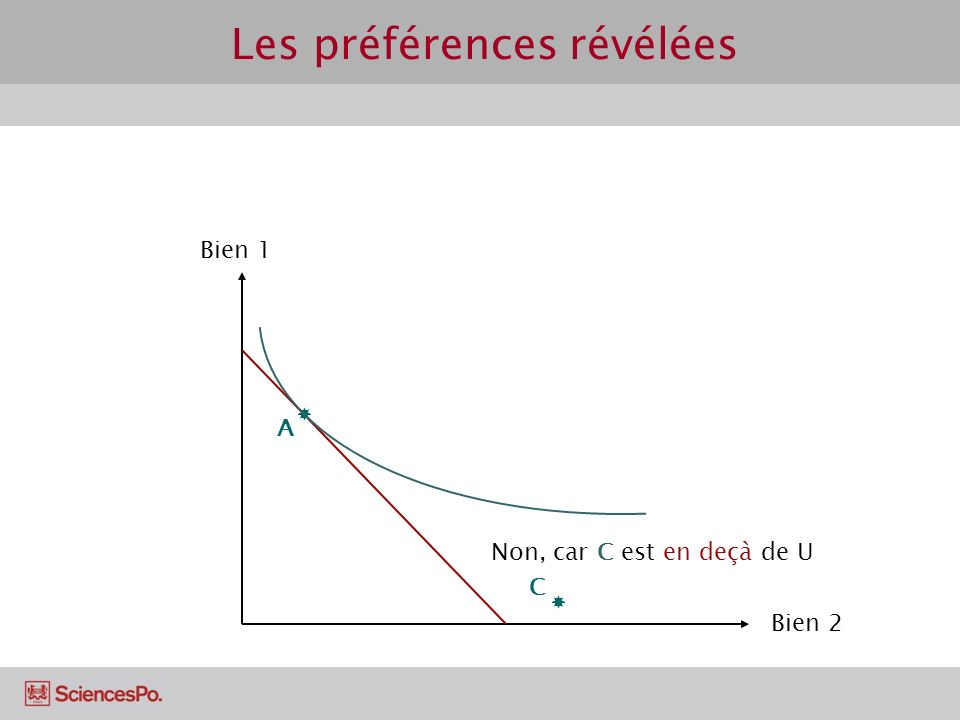 Les préférences révélées Bien 1 Bien 2 A C B A est révélé directement préféré à B.