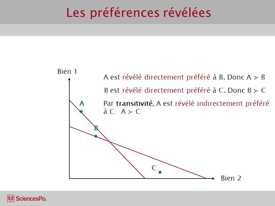 Rappel Bien Utilité Les préférences convexes impliquent une utilité marginale décroissante: lutilité totale est concave