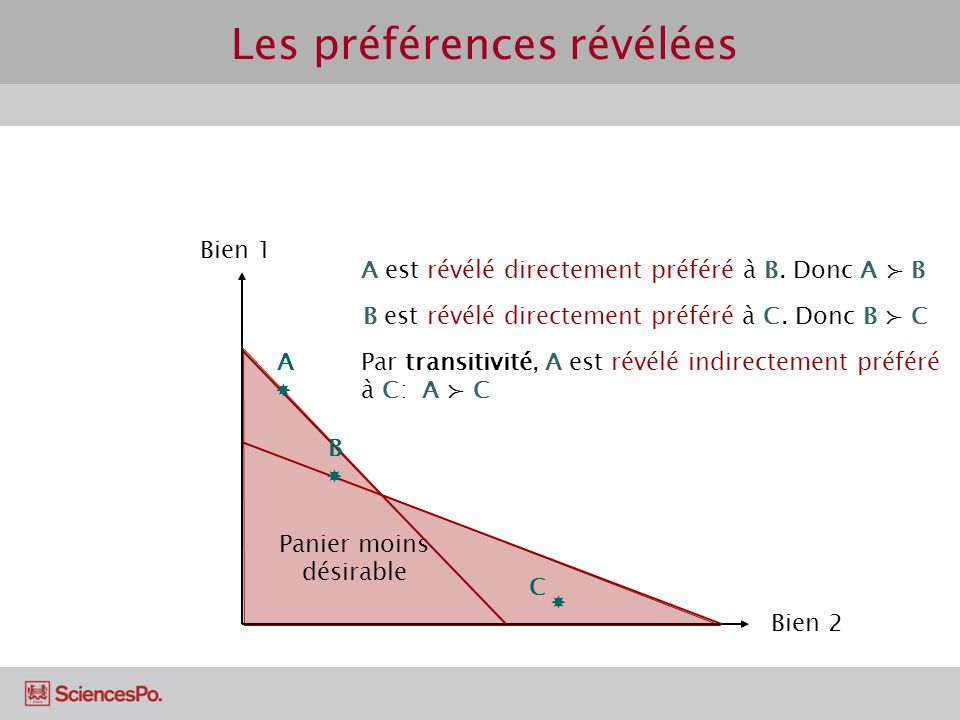 Les préférences révélées Panier moins désirable Bien 1 Bien 2 C A B A est révélé directement préféré à B.