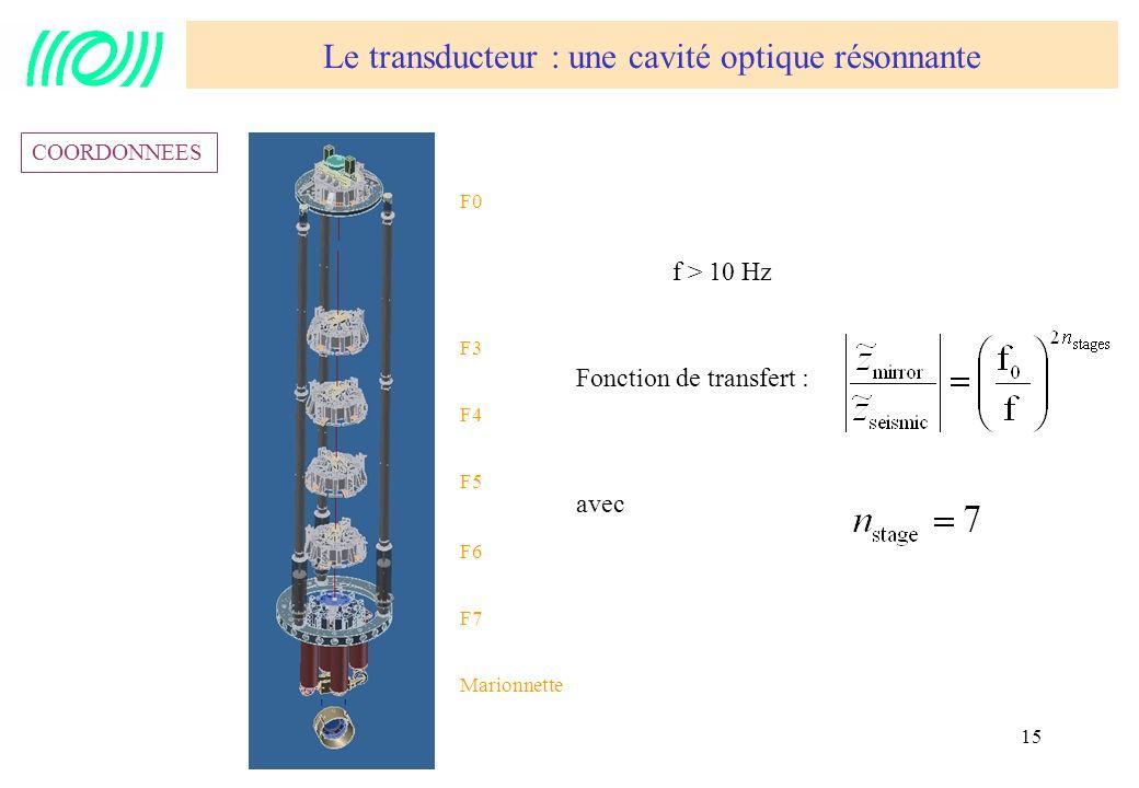 15 Fonction de transfert : avec f > 10 Hz F0 F3 F4 F5 F6 F7 Marionnette COORDONNEES Le transducteur : une cavité optique résonnante