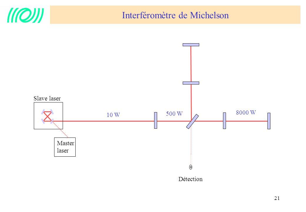 21 10 W Slave laser Master laser Interféromètre de Michelson Détection 500 W 8000 W