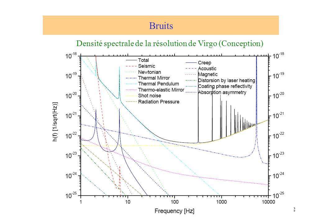 22 Densité spectrale de la résolution de Virgo (Conception) Bruits