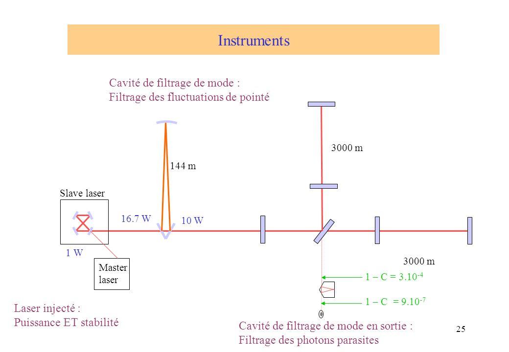 25 16.7 W 10 W 1 – C = 9.10 -7 1 – C = 3.10 -4 Slave laser Master laser 1 W Instruments Laser injecté : Puissance ET stabilité Cavité de filtrage de m