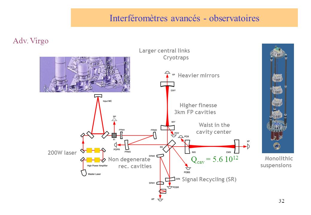 32 Interféromètres avancés - observatoires Adv. Virgo Signal Recycling (SR) Non degenerate rec. cavities 200W laser Higher finesse 3km FP cavities Hea