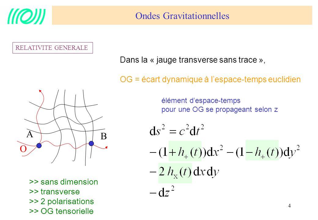 5 O A B A envoie un photon à B à linstant t0 B renvoie le photon immédiatement, reçu par A à t1 A compare t1-t0 avec son horloge Ondes gravitationnelles EXPERIENCE DE PENSEE tAtA tBtB