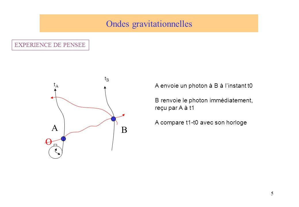 5 O A B A envoie un photon à B à linstant t0 B renvoie le photon immédiatement, reçu par A à t1 A compare t1-t0 avec son horloge Ondes gravitationnell