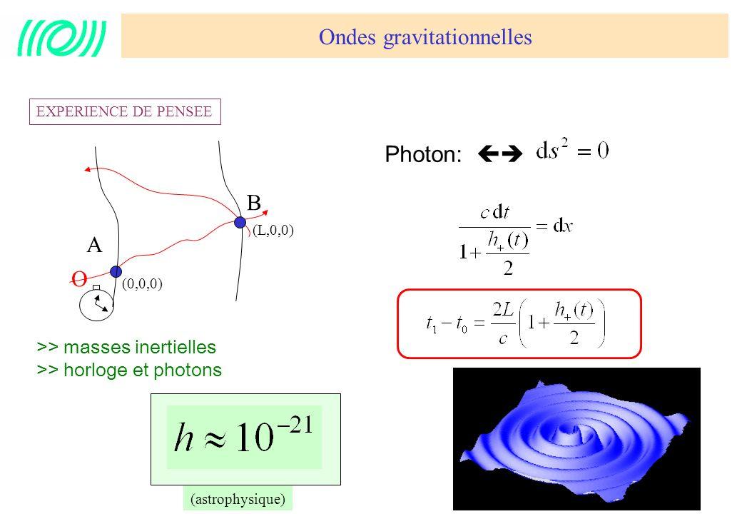 7 EXPERIENCE DE PENSEE Détecter des ondes de gravitation : Mesurer avec une horloge locale Les variations des durées daller-retour des photons entre des masses inertielles à z = 0 et z = L avec une résolution de 10 -21