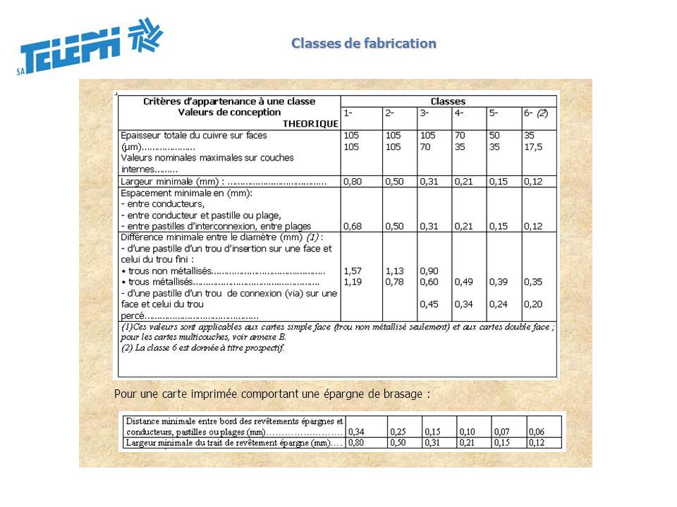 Classes de fabrication Pour une carte imprimée comportant une épargne de brasage :
