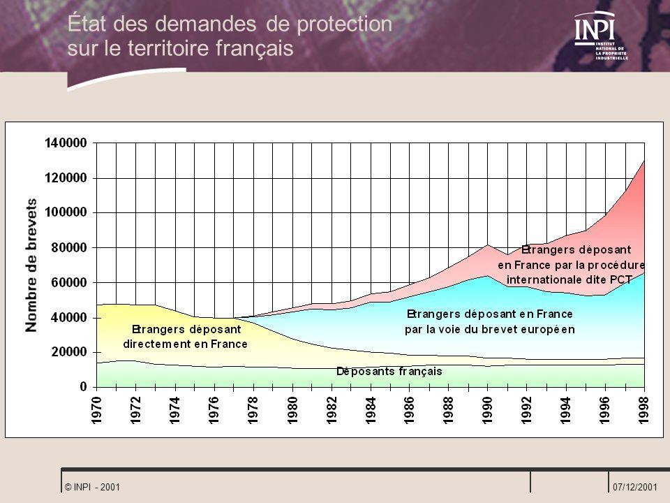 07/12/2001 © INPI - 2001 État des demandes de protection sur le territoire français