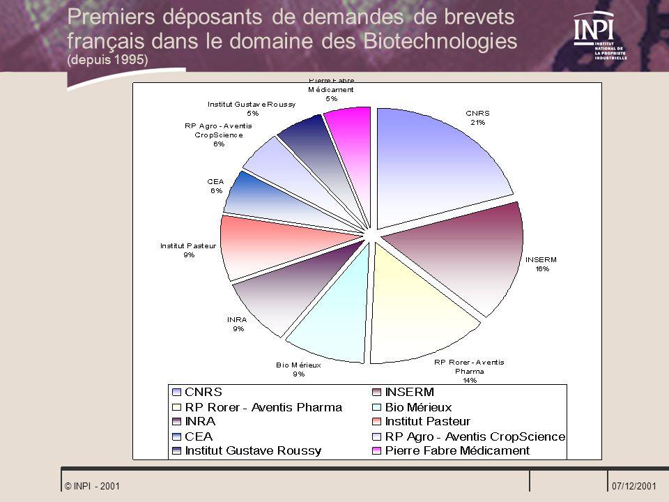 07/12/2001 © INPI - 2001 Premiers déposants de demandes de brevets français dans le domaine des Biotechnologies (depuis 1995)
