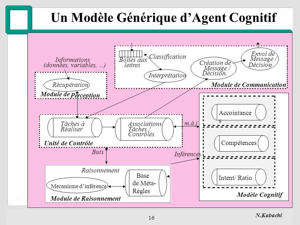 N.Kabachi 16 Un Modèle Générique dAgent Cognitif Messages / Décisions figure.3.