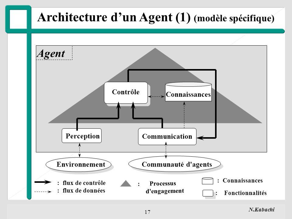 N.Kabachi 17 Perception Communication EnvironnementCommunauté d agents Agent Architecture dun Agent (1) (modèle spécifique) Connaissances : Processus d engagement : flux de contrôle : flux de données : Connaissances : Fonctionnalités Contrôle