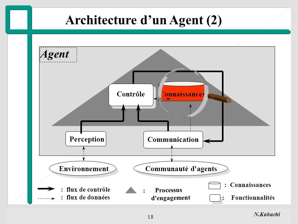 N.Kabachi 18 Perception Communication EnvironnementCommunauté d agents Agent : Processus d engagement : flux de contrôle : flux de données : Connaissances : Fonctionnalités ContrôleConnaissances Architecture dun Agent (2)