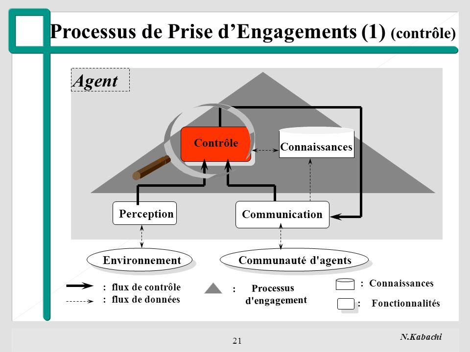 N.Kabachi 21 Processus de Prise dEngagements (1) (contrôle) Perception Communication EnvironnementCommunauté d agents Agent Connaissances : Processus d engagement : flux de contrôle : flux de données : Connaissances : Fonctionnalités Contrôle