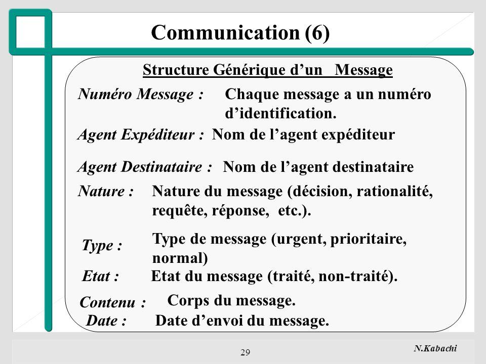 N.Kabachi 29 Numéro Message : Agent Destinataire : Nature : Type : Etat : Contenu : Date : Chaque message a un numéro didentification.