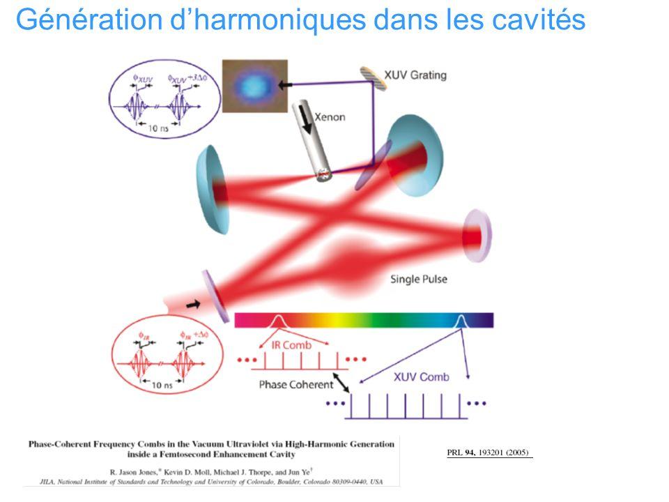 Génération dharmoniques dans les cavités