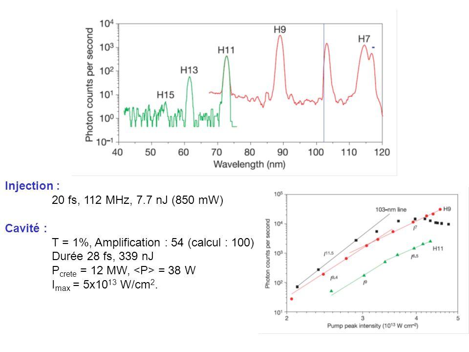 Injection : 20 fs, 112 MHz, 7.7 nJ (850 mW) Cavité : T = 1%, Amplification : 54 (calcul : 100) Durée 28 fs, 339 nJ P crete = 12 MW, = 38 W I max = 5x10 13 W/cm 2.