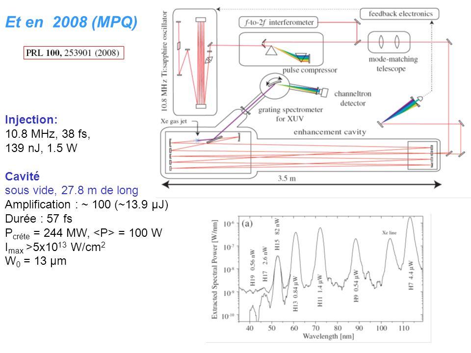 Injection: 10.8 MHz, 38 fs, 139 nJ, 1.5 W Cavité sous vide, 27.8 m de long Amplification : ~ 100 (~13.9 µJ) Durée : 57 fs P créte = 244 MW, = 100 W I max >5x10 13 W/cm 2 W 0 = 13 µm Et en 2008 (MPQ)