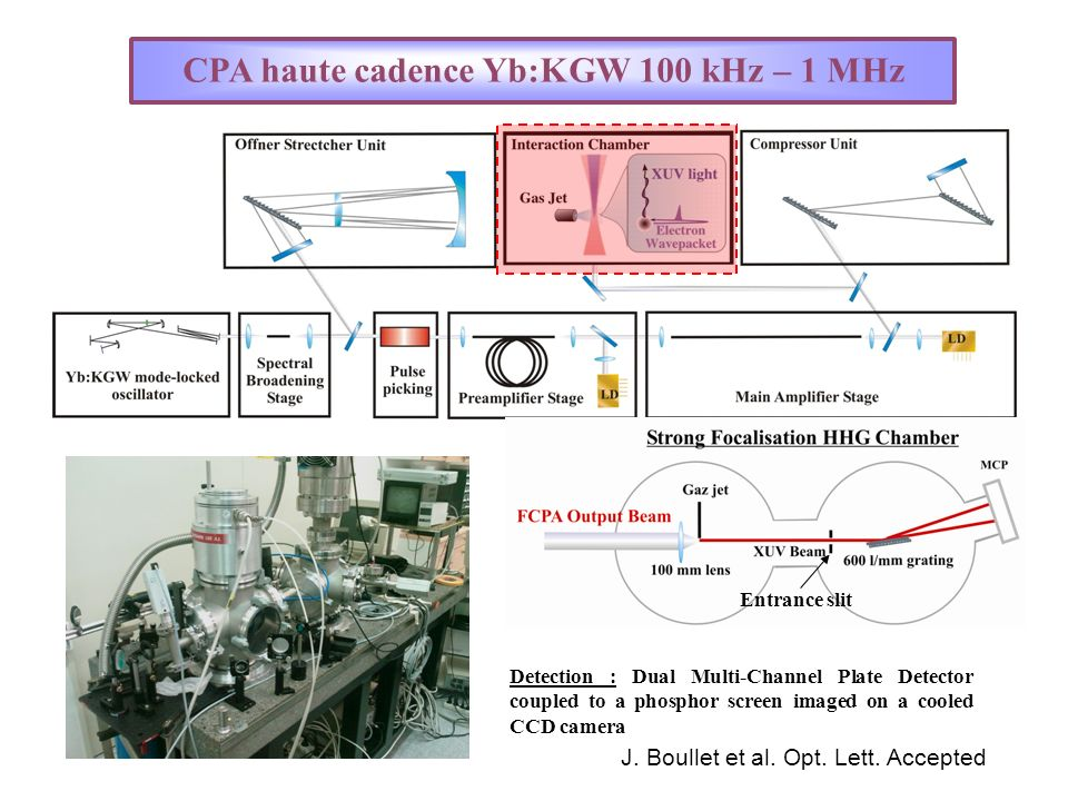 CPA haute cadence Yb:KGW 100 kHz – 1 MHz Entrance slit Detection : Dual Multi-Channel Plate Detector coupled to a phosphor screen imaged on a cooled C