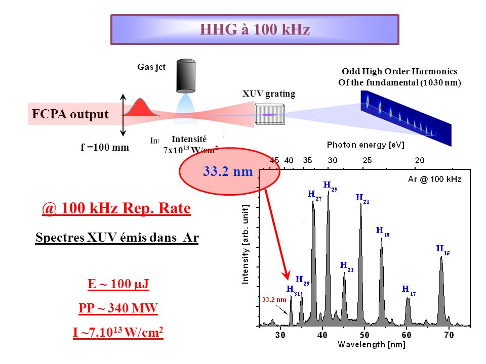 HHG à 100 kHz FCPA output f =100 mm Intensité 7x10 13 W/cm 2 Gas jet XUV grating Odd High Order Harmonics Of the fundamental (1030 nm) Spectres XUV émis dans Ar E ~ 100 µJ PP ~ 340 MW I ~7.10 13 W/cm 2 @ 100 kHz Rep.