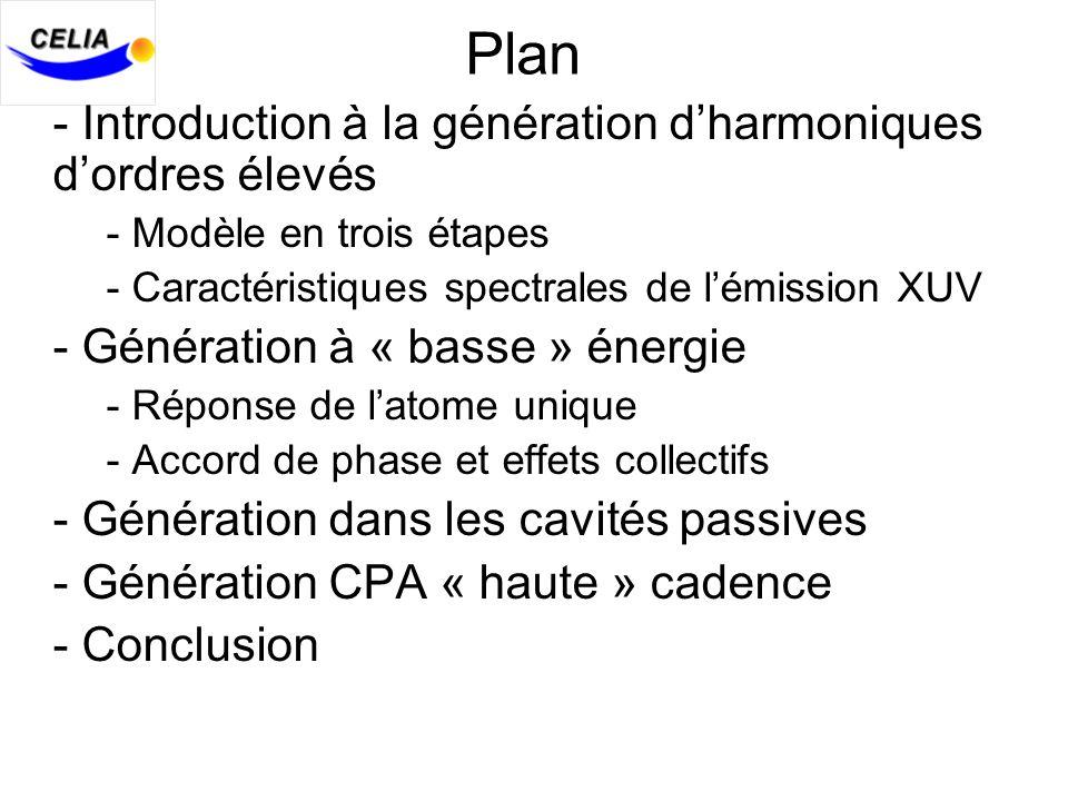- Introduction à la génération dharmoniques dordres élevés - Modèle en trois étapes - Caractéristiques spectrales de lémission XUV - Génération à « basse » énergie - Réponse de latome unique - Accord de phase et effets collectifs - Génération dans les cavités passives - Génération CPA « haute » cadence - Conclusion Plan