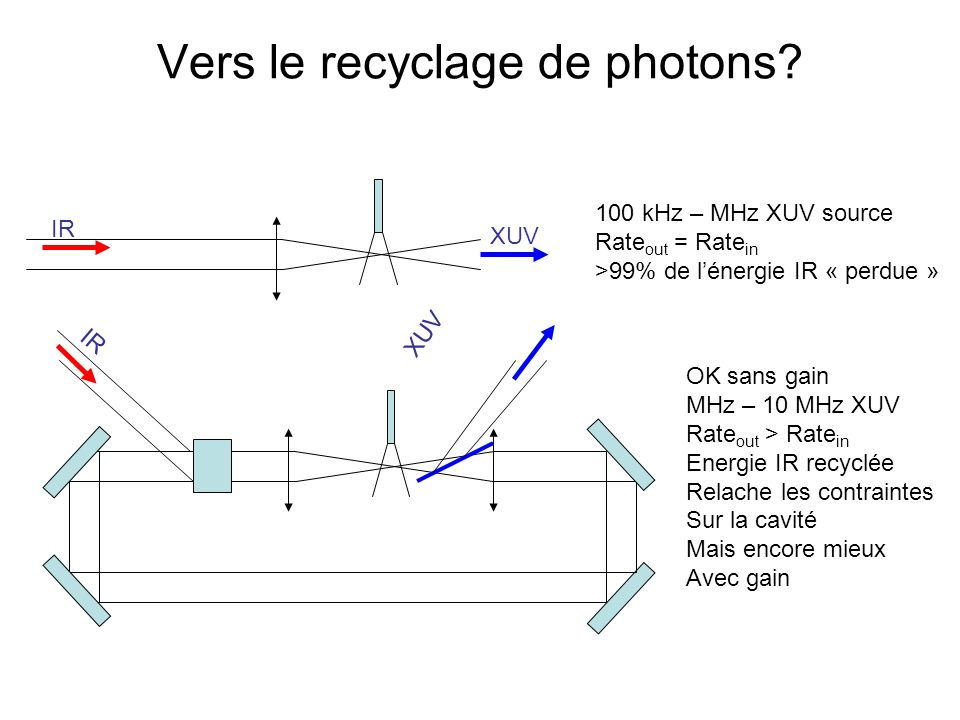 Vers le recyclage de photons? 100 kHz – MHz XUV source Rate out = Rate in >99% de lénergie IR « perdue » XUV OK sans gain MHz – 10 MHz XUV Rate out >