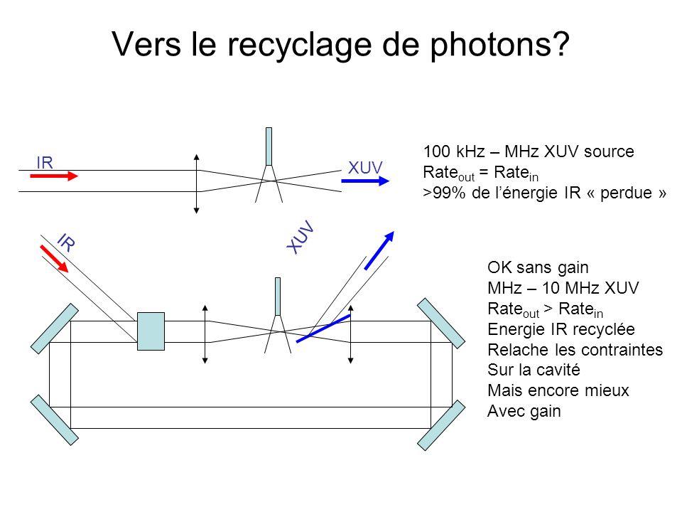 Vers le recyclage de photons.