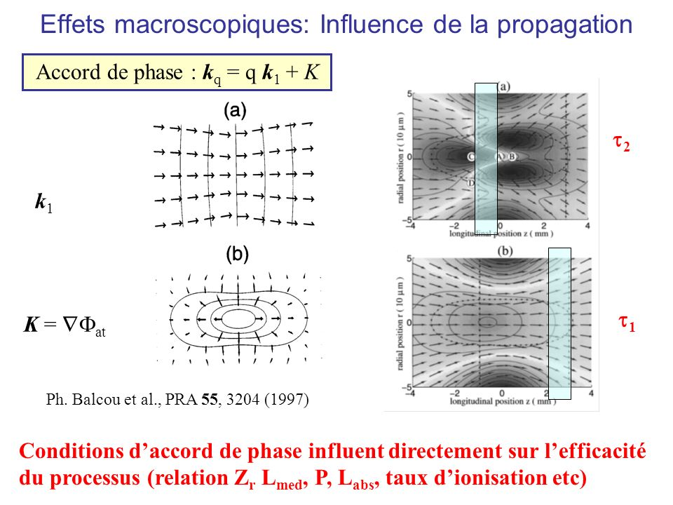 Effets macroscopiques: Influence de la propagation Accord de phase : k q = q k 1 + K k1k1 K = at Conditions daccord de phase influent directement sur lefficacité du processus (relation Z r L med, P, L abs, taux dionisation etc) Ph.