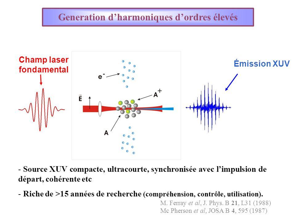 Effets macroscopiques: Influence de la propagation Accord de phase : k q = q k 1 + K k1k1 K = at Conditions daccord de phase influent directement sur lefficacité du processus (relation Z r L med, P, L abs, taux dionisation etc) Ph.